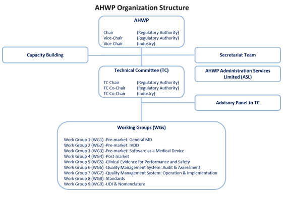 AHWP Organization Structure